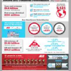 Ace Hardware Reports Fourth Quarter and Full Year 2017 Results