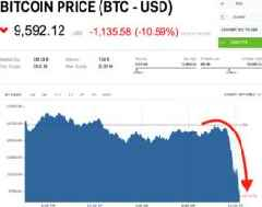 Bitcoin is plummeting after one of the world's largest cryptocurrency exchanges suspended withdrawals