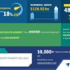 Global Digital Health Market - Rising Applications of Business Intelligence Tools to Drive Growth   Technavio