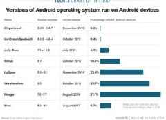 Only about 6% of Android phones currently in the wild will be able to download the next version of Android (GOOGL)