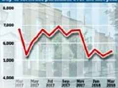 Buy-to-let takes a tumble as tax and tougher mortgage rules hit landlords