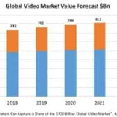 Global Video Market to Reach $842Bn in 2022 According To New Huawei/Strategy Analytics Whitepaper