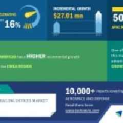 Top Insights on the Acoustic Hailing Devices Market | Technavio