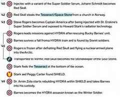 We made a timeline showing the entire history of the Marvel Cinematic Universe