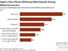 Apple's flagship iPhones meet consumer demands but may be too pricey (AAPL)