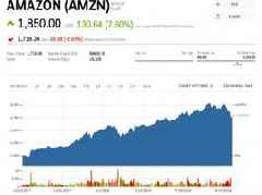 FAANG stocks have seen $600 billion of market value wiped out —here's how much each one is on sale (AMZN, AAPL, NFLX, FB, GOOGL)