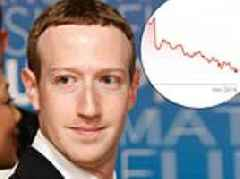 Facebook is on track to post its longest losing streak ever as tech stocks drag down the market
