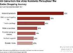 Three ways brands can benefit from adopting voice technology (AAPL, AMZN, GOOGL, MSFT)