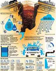 Mumbai faces fourth water cut of 10 per cent in a decade