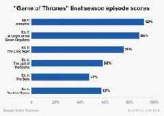 The final episodes of 'Game of Thrones' were slaughtered by critics —here's a chart that shows its dramatic fall from grace