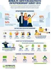 Herbalife Nutrition Survey Reveals 7 in 10 People in Asia Pacific Aspire to be a Business Owner, With Majority Believing Entrepreneurship to be More Fulfilling