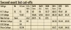 Mumbai: Admissions get tougher with minor dip in cut-off scores