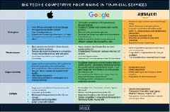TECH COMPANIES IN FINANCIAL SERVICES: How Apple, Amazon, and Google are taking financial services by storm (AMZN, AAPL, GOOGL)