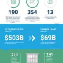 S&P 500 Companies Carrying Over $500 Billion On-Balance Sheet Lease Liabilities, Finds LeaseAccelerator Study