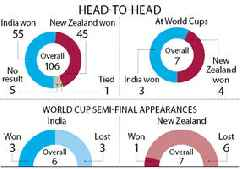 World Cup 2019: India have to middle it vs New Zealand
