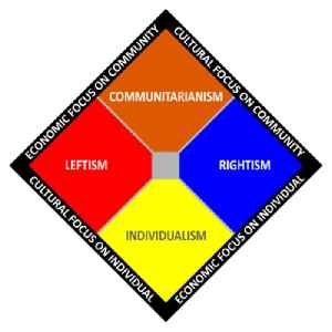 Centrism: Describes a political outlook or specific position