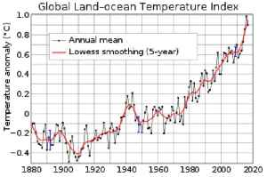 Global warming: Rise in the average temperature of the Earth's climate system and its related effects