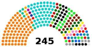 Parliament of India: National bicameral legislature of the Republic of India