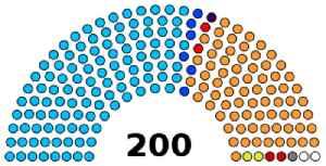 Rajasthan Legislative Assembly: Unicameral legislature of the Indian state of Rajasthan