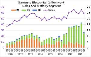 Samsung Electronics: South Korean multinational electronics company