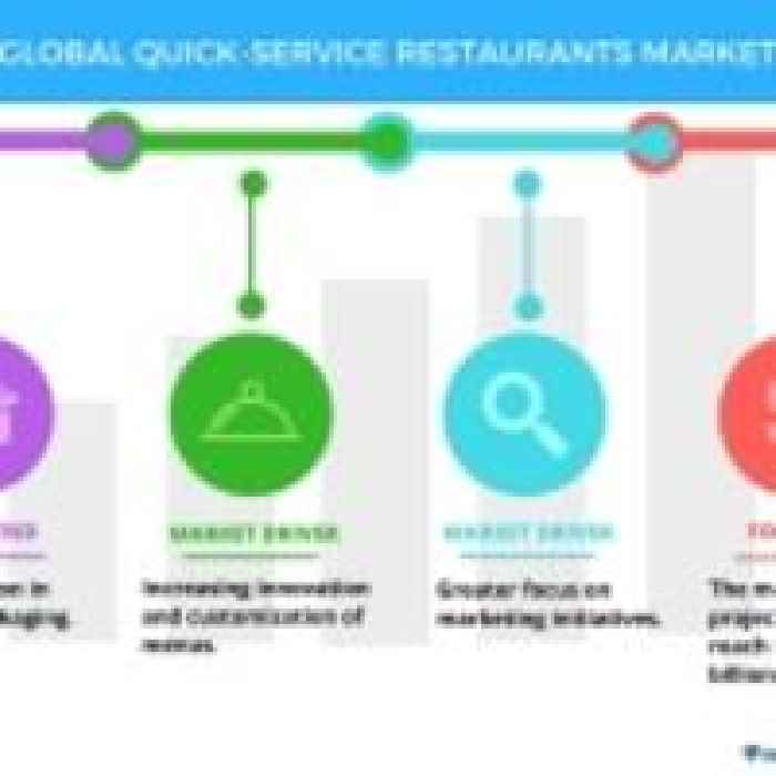 market research for quick serve restaurants Find and compare restaurant pos software  pos made for quick-service restaurants,  most integrated pos systems in the market place for quick service,.
