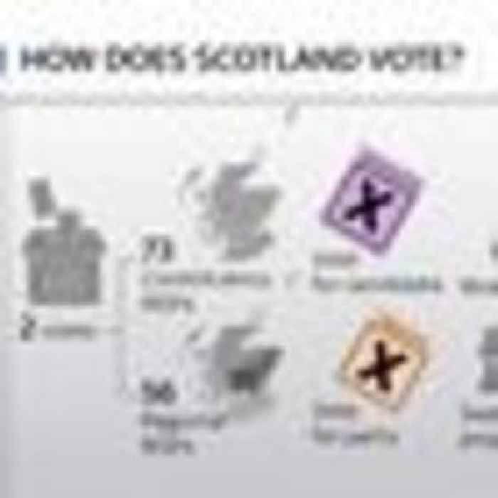 Scottish election: Outright SNP victory 'nothing short of a nightmare' for Boris Johnson
