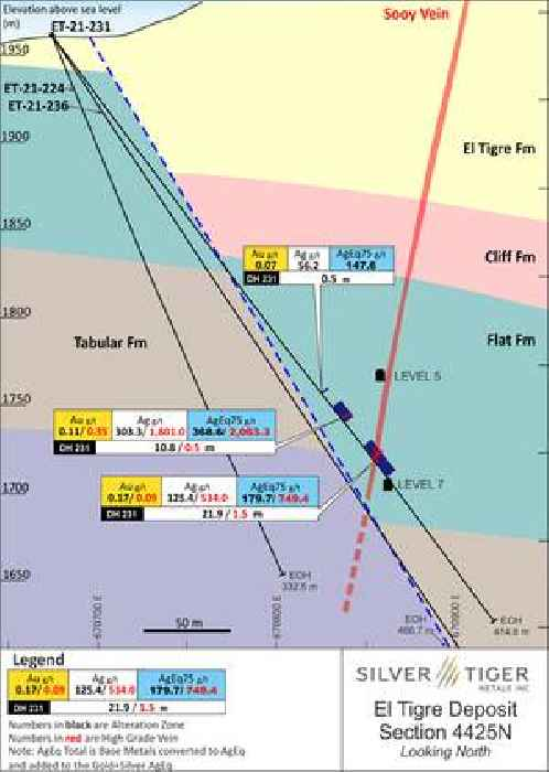 Silver Tiger Intersects 2,063.3 G/T AgEq Over 0.5 Meters Within a Broader Interval of 10.8 Meters Grading 368.6 G/T AgEq in Drill Hole 21–231