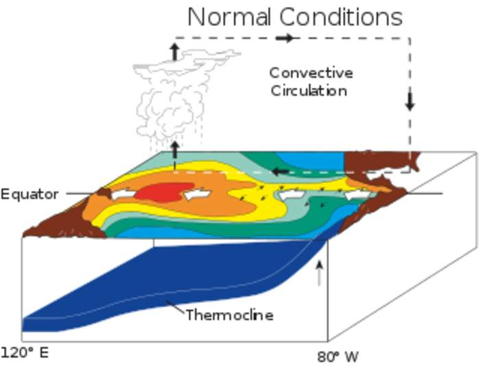 El Niño and its impact on climate change, toll on humans