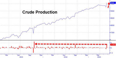 crude prices bounce on inventory draw despite biggest production spike in 19 months