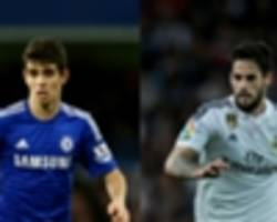 Allegri: I like Isco and Oscar
