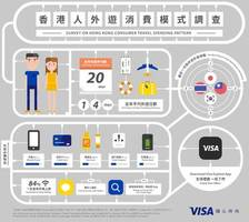 Visa Survey: Hong Kong People Spend More than Half of their Holidays Traveling Abroad
