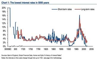 This 5,000-year trend in interest rates shows why Greece, China, and Puerto Rico won't cause a global recession