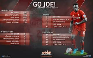 John Barnes: Why Liverpool shouldn't get carried away with Joe Gomez