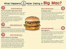 fast food menu price infographic reveals what happens to you after eating a big mac