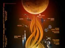 putting a man on mars Nasa is developing the capabilities needed to send humans to an asteroid by 2025 and mars in the 2030s – goals outlined in the bipartisan nasa authorization act of 2010 and in the us national space policy, also issued in 2010.