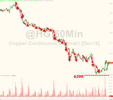 no end in sight for commodity carnage as chinese fear fed hike blowback