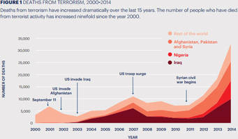 ron paul rages the war on terror is creating more terror