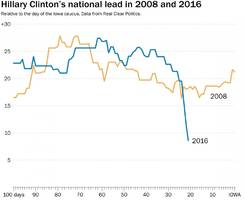 hillary's lead disintegrates: she is now doing worse than in 2008, as trump surges