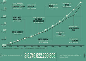 Chart Of The Day: $17 Trillion In Student Debt By 2030