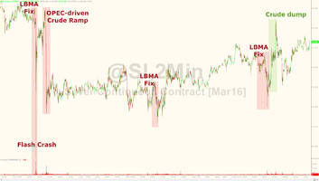 world's largest silver producer slams lbma's manipulated fix
