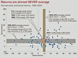 here's the truth about the stock market in 16 charts (dia, spy, spx, qqq)