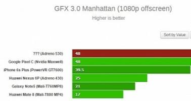 Samsung Galaxy S7's Adreno 530 GPU Gets Benchmarked, Destroys Competition