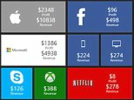 Watch how much money Apple, Google and Facebook are making every SECOND: Graphic reveals the worth of internet giants