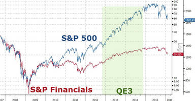 either banks are cheap... or the market's gonna crash