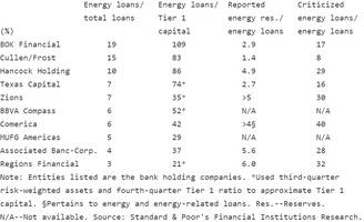S&P Downgrades Banks With Highest Energy Exposure; Expects Sharp Increase In Non-Performing Assets