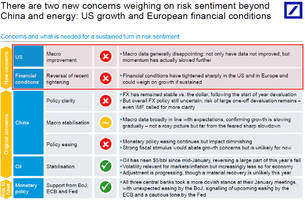 It's Not Just China And Oil Anymore: Here Are The Two New Concerns Weighing On Risk