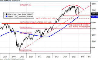 What The Charts Say: Complacent Bulls Remain As S&P Support Under Pressure