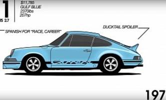 porsche 911, the full history explained in 90 seconds