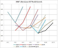 IMF Again Cuts Global Growth Forecast As It Warns Of Secular Stagnation