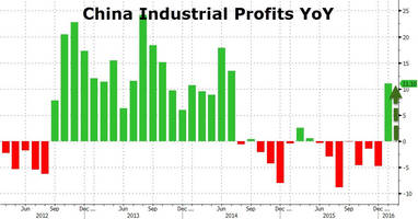 china industrial profits soar most in 18 months but overcapacity looms